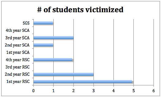 Sexual Assault Survey 2